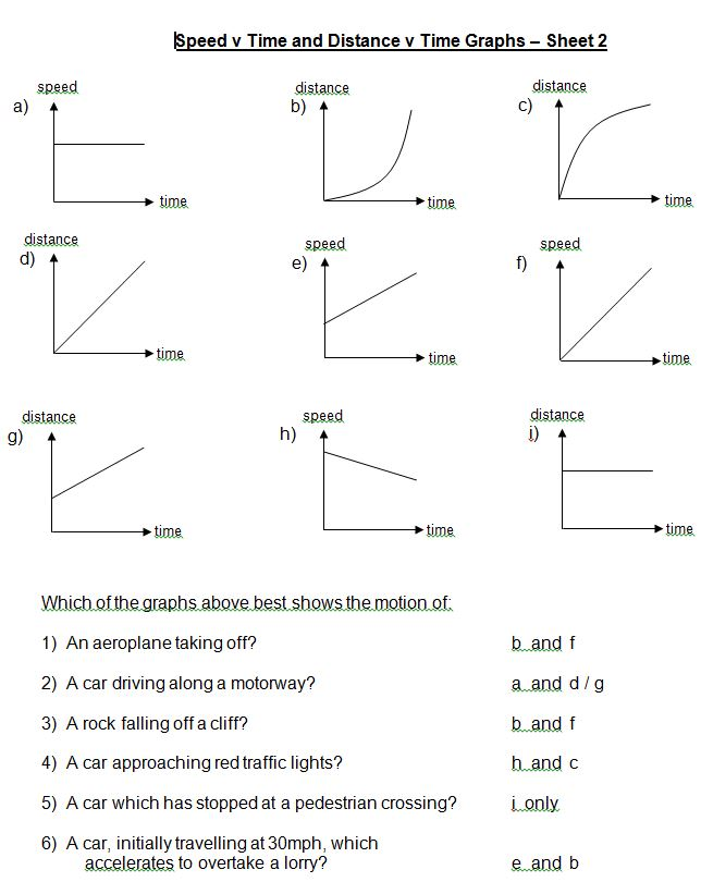 Distance vs time graph worksheet pdf